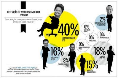 Pesquisa Vox Populi indica estabilidade de Dilma, Aécio e Campos