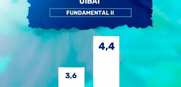 IDEB de Uibaí avança de forma significativa